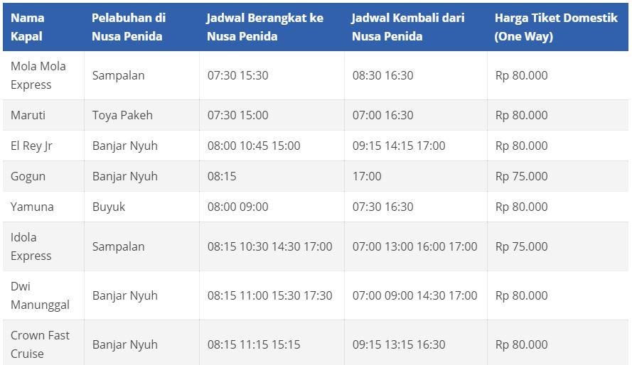 Jadwal Fastboat ke Nusa Penida